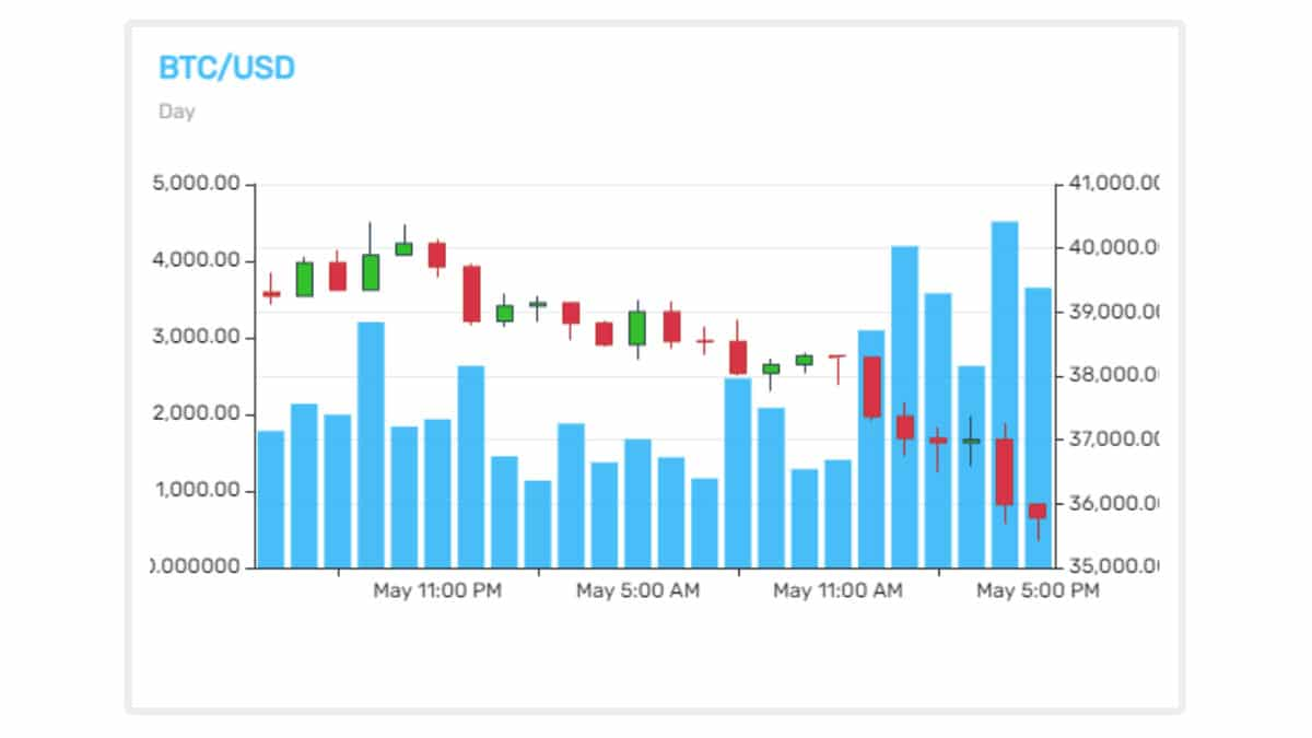 Crypto Weekly News: BTC Jumps Above $40K Then Retraces, Poloniex Under Fire, and More - Crypto.co